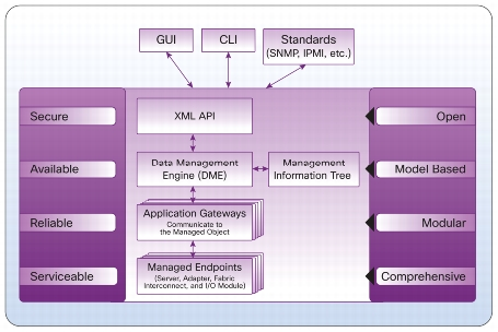 ucs model based framework