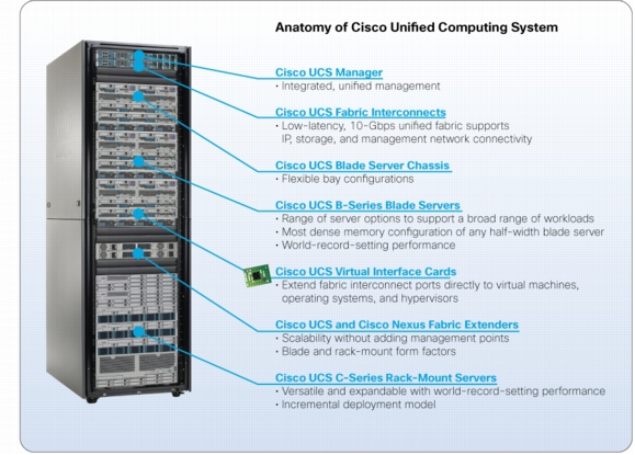 ucs rack layout