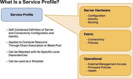 UCS service profile